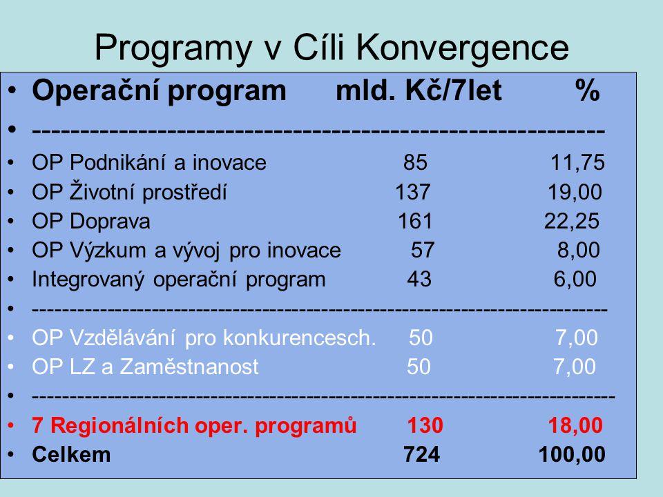 Programy v Cíli Konvergence Operační program mld. Kč/7let % ----------------------------------------------------------- OP Podnikání a inovace 85 11,7