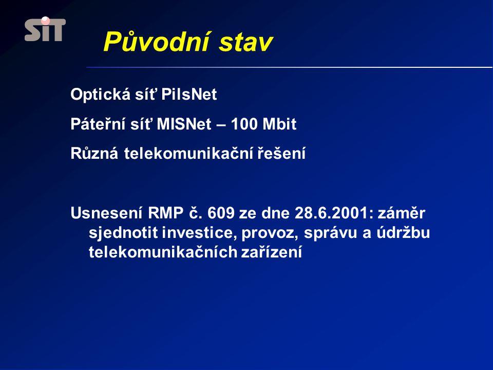 Původní stav Optická síť PilsNet Páteřní síť MISNet – 100 Mbit Různá telekomunikační řešení Usnesení RMP č.
