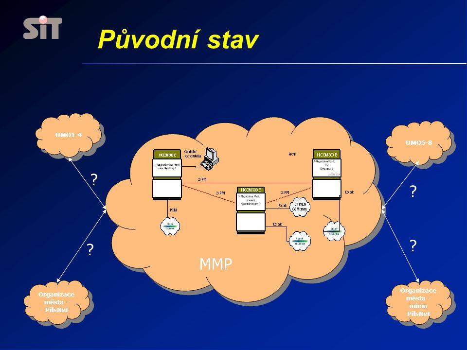 Původní stav MMP UMO1-4 Organizace města - PilsNet Organizace města - mimo PilsNet UMO5-8 ? ? ? ?