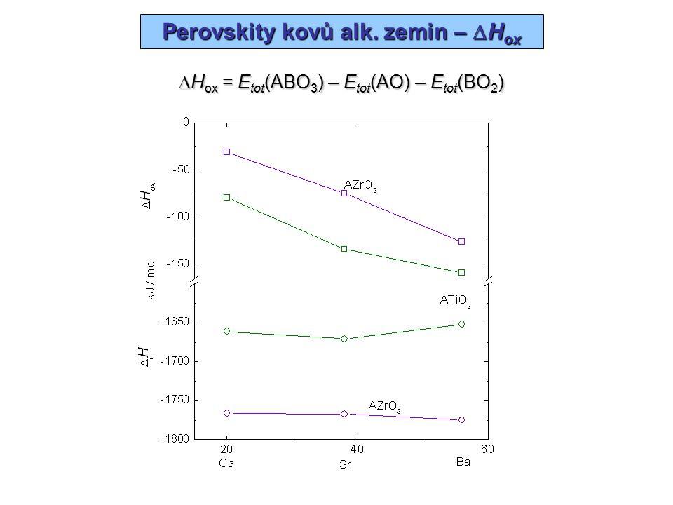 BaZrO 3 –  H ox Ba– 0.196 Zr+ 0.146 O+ 0.646 Int.+ 0.410  + 1.006 / Ry Val.– 0.840 Cor.– 0.249  – 1.089  H ox – 0.083 Ry – 110 kJ/mol / Ry