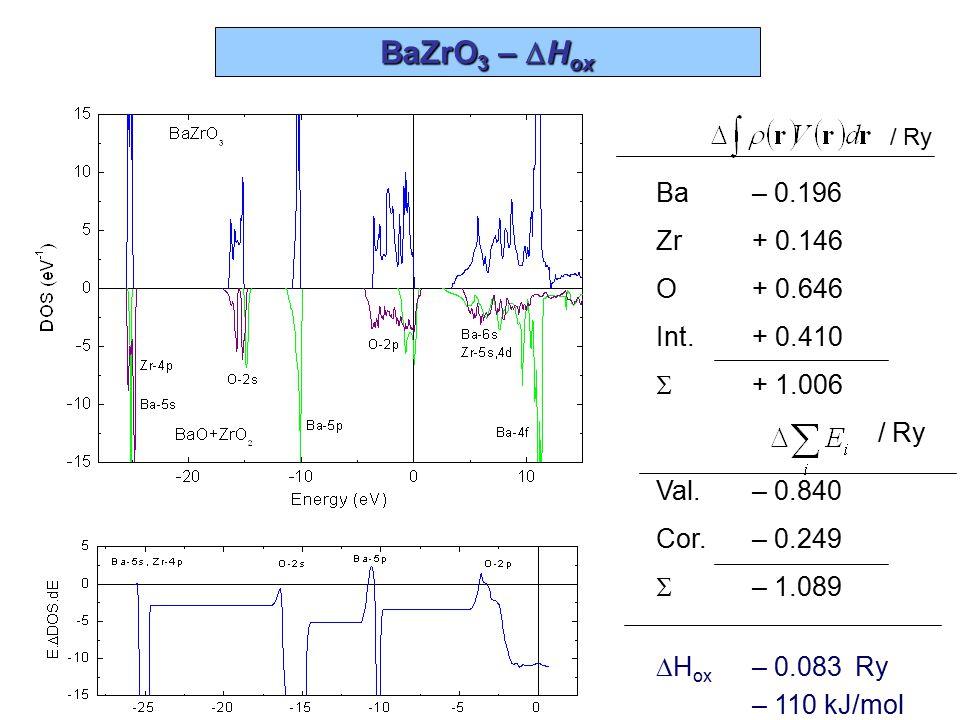 CaZrO 3 –  H ox Ca– 0.147 Zr+ 0.303 O+ 0.281 Int.– 0.068  + 0.370 / Ry Val.– 0.266 Cor.– 0.128  – 0.394  H ox – 0.024 Ry – 32 kJ/mol / Ry
