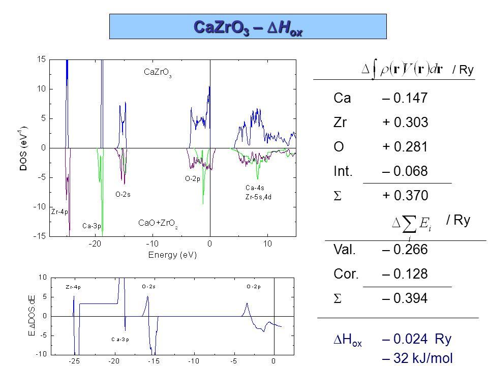 AnAl n – elektronová struktura UAl 2 UAl 3 UAl 4 NpAl 2 NpAl 3 NpAl 4 PuAl 2 PuAl 3 PuAl 4 M spin 2.44 1.86 1.97 3.83 3.40 3.72 5.18 4.89 5.00 M orb -0.83 -1.39 -1.82 -2.71 -2.84 -3.19 -2.10 -2.22 - 2.28 M tot 1.67 0.47 0.151.120.560.53 3.08 2.67 2.22 valenční stav:U 4+ (7s 2 6d 2 5f 2 ) Np 3.5+ (7s 2 6d 1.5 5f 3.5 ) Pu 3+ (7s 2 6d 1 5f 5 )