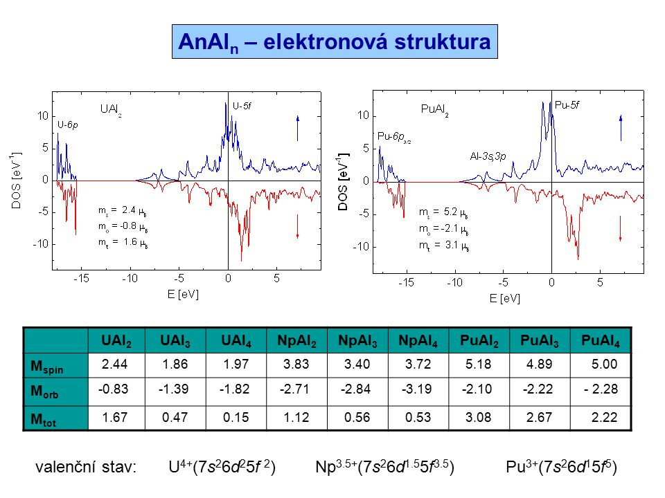 Slučovací entalpieKohezní energie UAl 2 UAl 3 UAl 4 NpAl 2 NpAl 3 NpAl 4 PuAl 2 PuAl 3 PuAl 4 calc.
