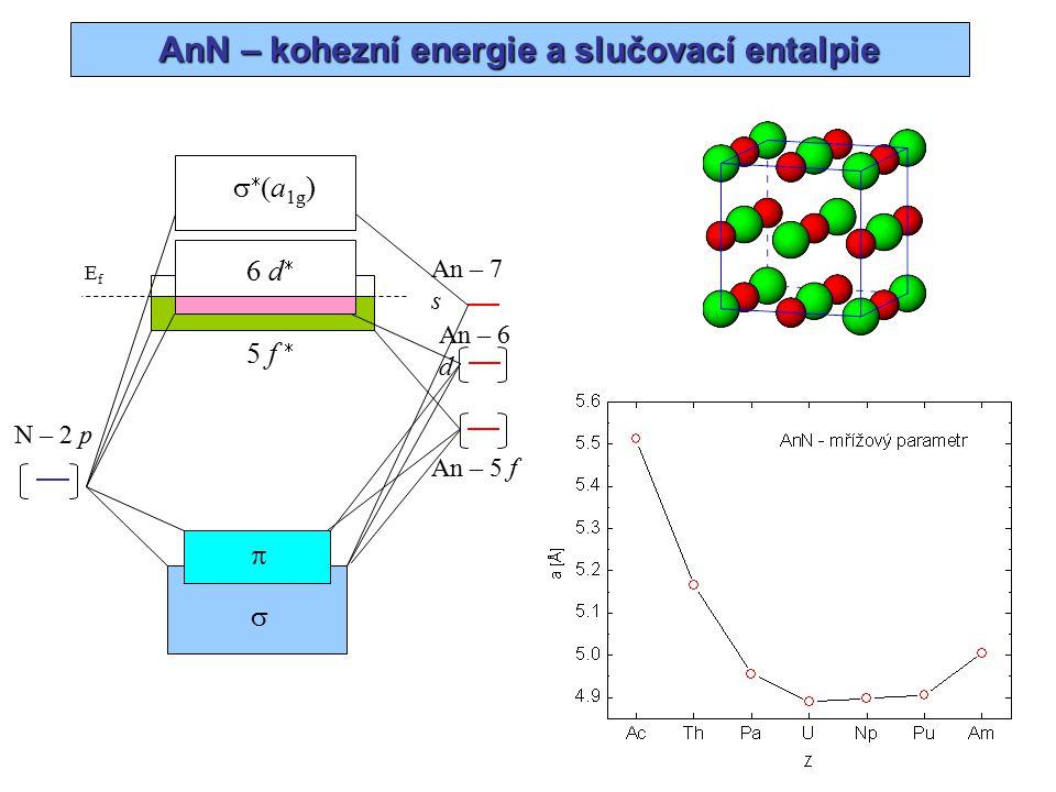 AnN – elektronová struktura (DOS)