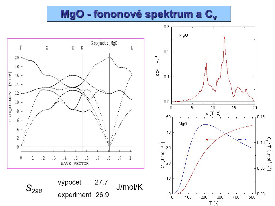 MgO - BaO – fonononové spektrum, entropie S 298 = 27.7 S 298 = 73.7
