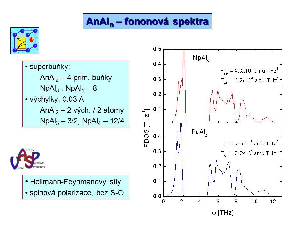 AnAl n – Tepelná kapacita a entropie T ref = 298 K S lat S el S lat+el fSfS J.