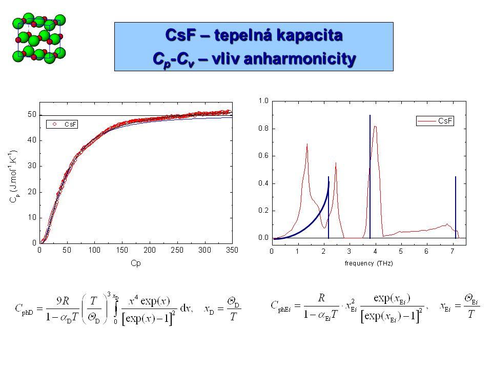 A III N - fononové spektrum a C v