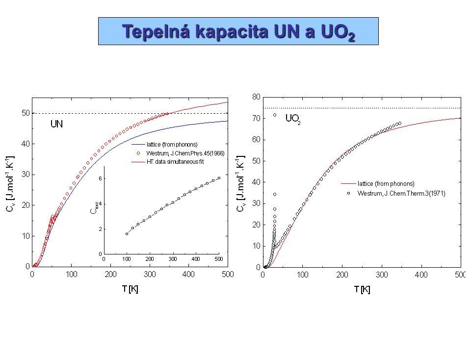 Shrnutí Metody výpočtu termodynamických dat anorganických materiálů z prvních principů vyhodnocení slučovacích entalpií z celkových energií vypočtených metodou FP LAPW – GGA (Wien2K) - absolutní přesnost 1-10 kJ / mol – srovnatelná s vlivem opravy  C p dT (závisí na systému, referenčním stavu) - vliv kovalence (  i ), integrálu elektronové hustoty (  V )a Madelungovského členu (  Z V M ) výpočet majoritního fononového příspěvku k nízkoteplotní tepelné kapacitě a entropii – harmonická aproximace, přímá metoda - výpočet Hellmann-Feynmanových sil (metoda zamrzlého fononu) – vysoká výpočetní náročnost – pseudopotenciálové metody (VASP) - popis vlivu anharmonicity – kvaziharmonická aproximace x modifikovaný Debye-Einsteinův model