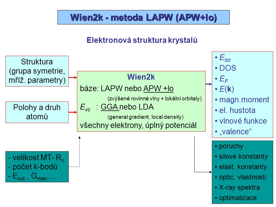 Metoda LAPW (APW+lo) báze: linearizované rovinné vlny (LAPW) rovinné vlny + lokální orbitaly (APW + lo) I MT  MT  rr RR r'r' rovinné vlny lo LO – semikorové stavy APW LAPW nebo
