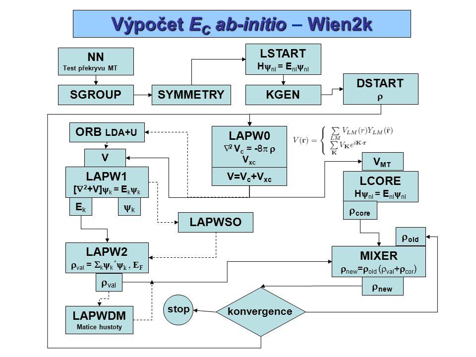 Výpočet celkové energie Wien2k Výpočet celkové energie – Wien2k atomové MTintersticiální prostor hustota potenciál potenciální energie výměnná energie kinetická energie celková energie
