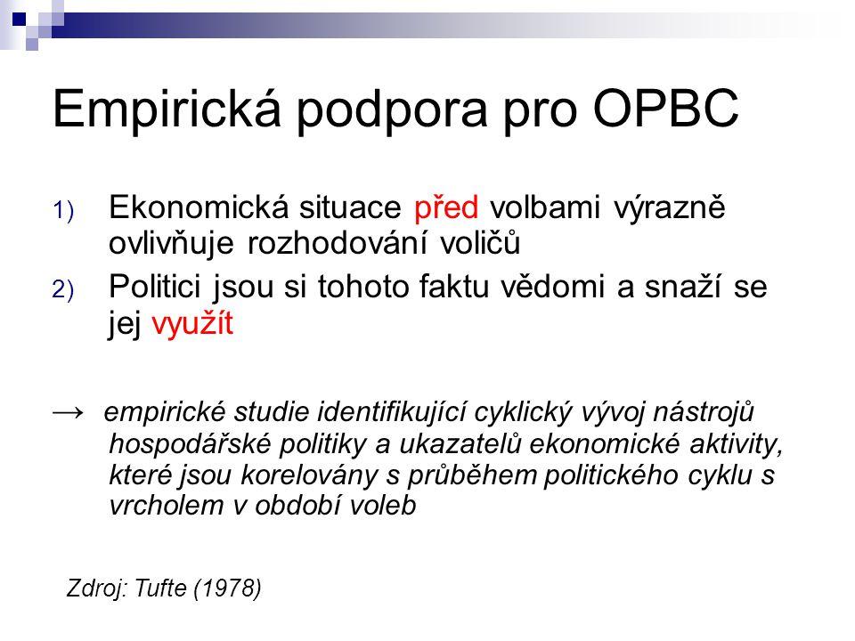 Empirická podpora pro OPBC 1) Ekonomická situace před volbami výrazně ovlivňuje rozhodování voličů 2) Politici jsou si tohoto faktu vědomi a snaží se