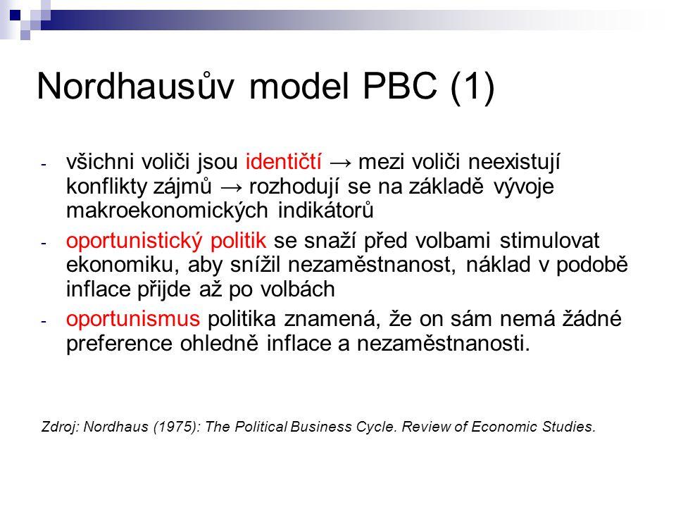 Nordhausův model PBC (1) - všichni voliči jsou identičtí → mezi voliči neexistují konflikty zájmů → rozhodují se na základě vývoje makroekonomických i