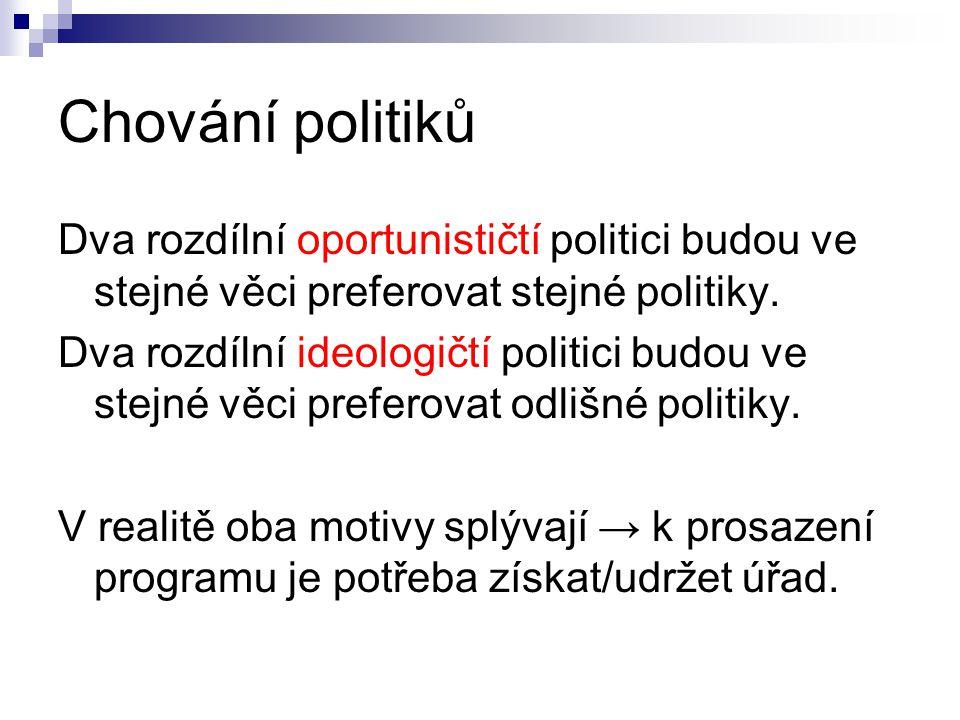 Chování politiků Dva rozdílní oportunističtí politici budou ve stejné věci preferovat stejné politiky. Dva rozdílní ideologičtí politici budou ve stej