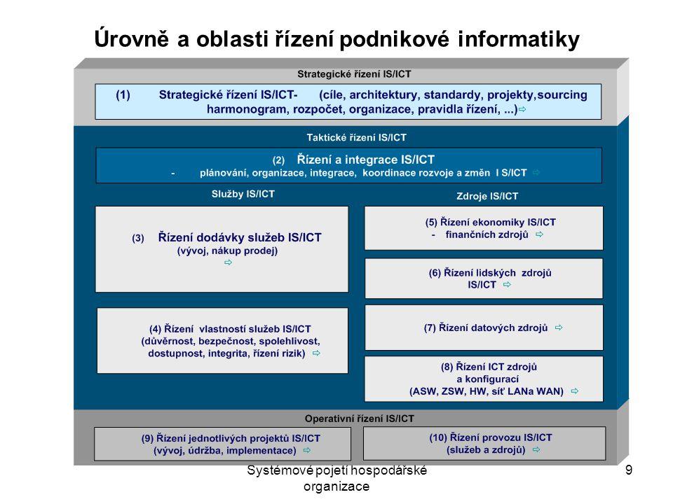 Systémové pojetí hospodářské organizace 9 Úrovně a oblasti řízení podnikové informatiky