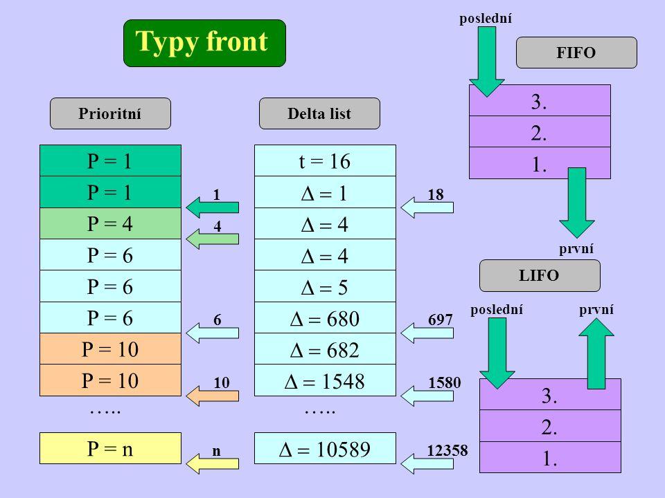 Typy front Prioritní P = 1 P = 4 P = 6 P = 10 P = n ….. 1 4 6 10 n Delta list t = 16        ….. 18 697 1