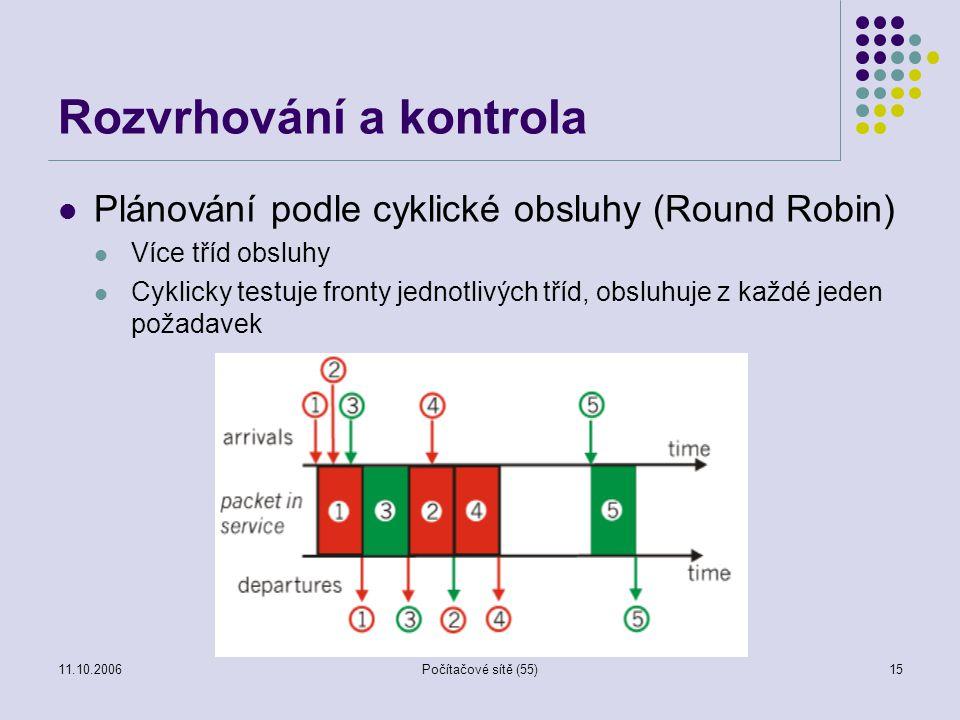 11.10.2006Počítačové sítě (55)15 Rozvrhování a kontrola Plánování podle cyklické obsluhy (Round Robin) Více tříd obsluhy Cyklicky testuje fronty jedno