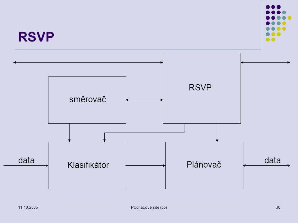 11.10.2006Počítačové sítě (55)30 RSVP Klasifikátor Plánovač RSVP směrovač data