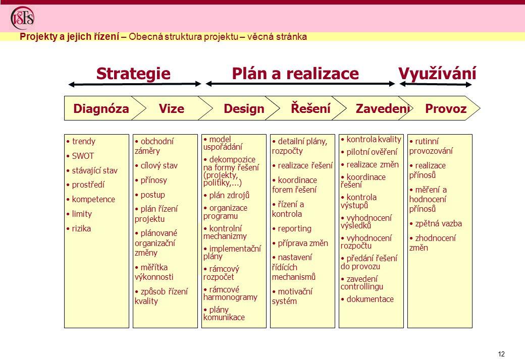 12 DiagnózaVize Design Řešení Zavedení Provoz Strategie Plán a realizaceVyužívání trendy SWOT stávající stav prostředí kompetence limity rizika obchod