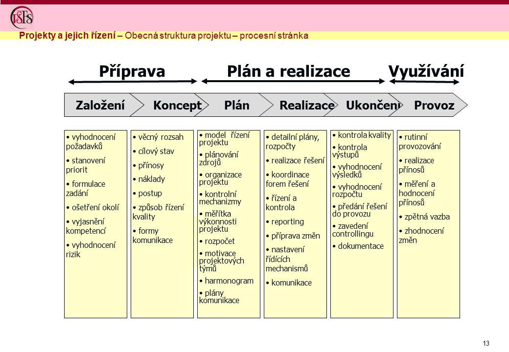 13 Založení Koncept Plán Realizace Ukončení Provoz Příprava Plán a realizaceVyužívání vyhodnocení požadavků stanovení priorit formulace zadání ošetřen