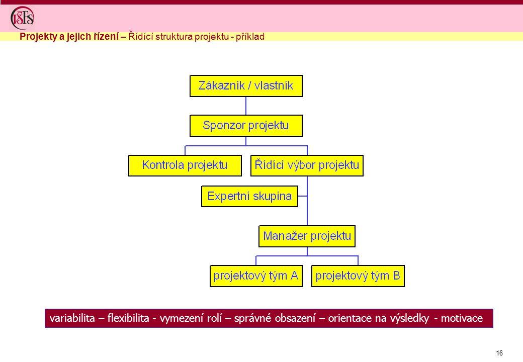 16 variabilita – flexibilita - vymezení rolí – správné obsazení – orientace na výsledky - motivace Projekty a jejich řízení – Řídící struktura projekt