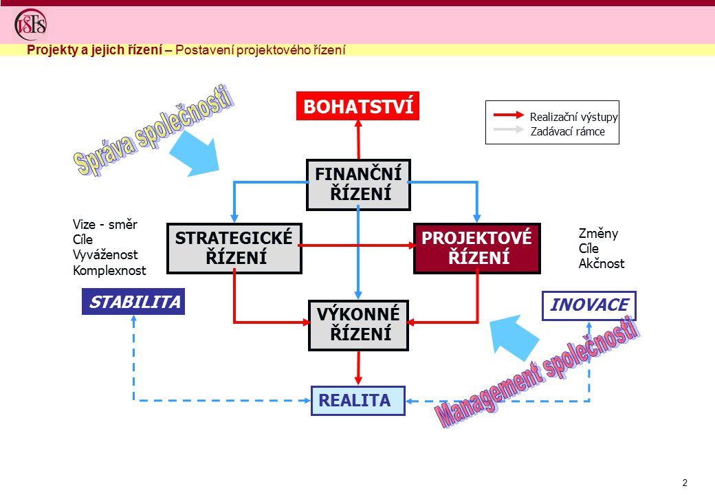 3 PROJEKT = strukturovaná množina činností, jejich výstupů, zdrojů a lidí, směřující k dosažení určitého cíle v určitém omezeném čase a v daných podmínkách Charakteristiky projektu: nerutinní činnosti jedinečnost, neopakovatelnost nejistota, riziko limitovaný čas limitované zdroje systematičnost souběh činností z různých oblastí orientace na dosažení cíle, změny Úspěšné řízení projektů Věcná stránka - OBSAH Průběh projektu - PROCES Projekty a jejich řízení – Co je to projekt?