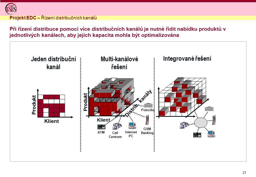 21 Při řízení distribuce pomocí více distribučních kanálů je nutné řídit nabídku produktů v jednotlivých kanálech, aby jejich kapacita mohla být optim