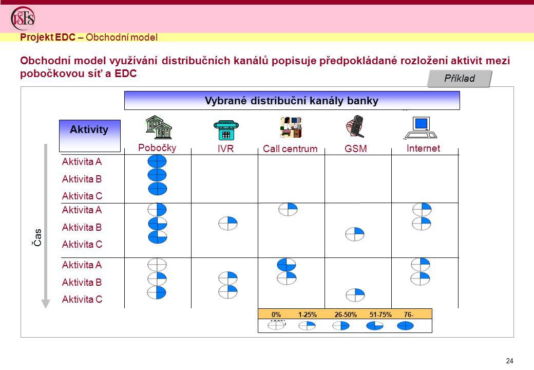 24 Příklad Obchodní model využívání distribučních kanálů popisuje předpokládané rozložení aktivit mezi pobočkovou síť a EDC Internet GSMCall centrumIV