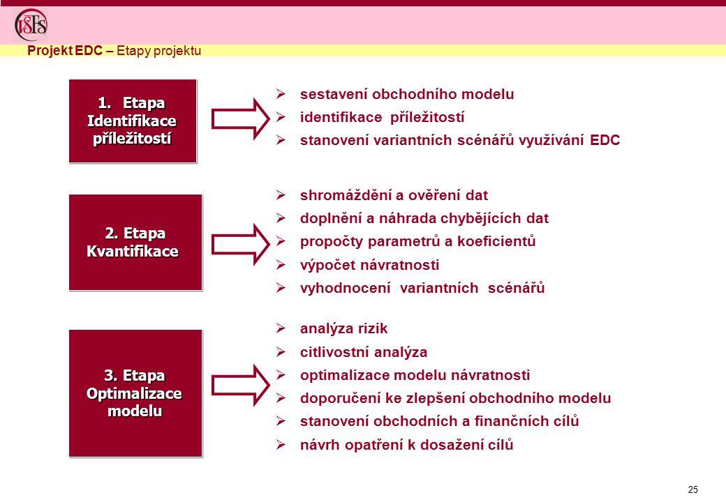 25  sestavení obchodního modelu  identifikace příležitostí  stanovení variantních scénářů využívání EDC  shromáždění a ověření dat  doplnění a ná