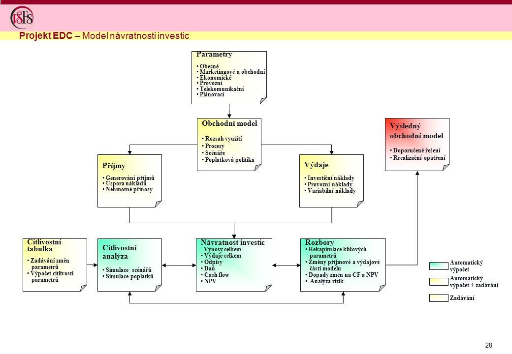 28 Parametry Obecné Marketingové a obchodní Ekonomické Provozní Telekomunikační Plánovací Obchodní model Rozsah využití Procesy Scénáře Poplatková pol