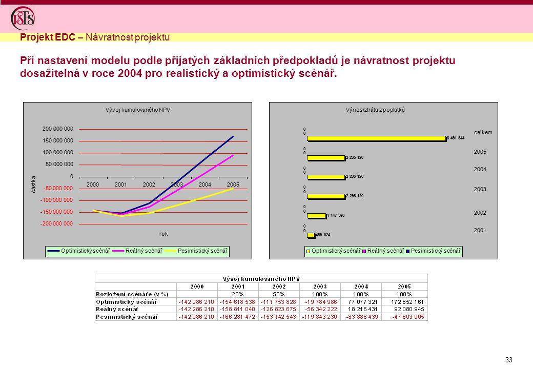 33 Při nastavení modelu podle přijatých základních předpokladů je návratnost projektu dosažitelná v roce 2004 pro realistický a optimistický scénář. V