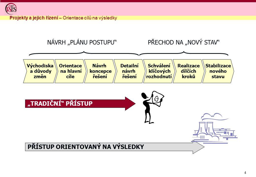 4 Východiska a důvody změn Orientace na hlavní cíle Návrh koncepce řešení Detailní návrh řešení Schválení klíčových rozhodnutí Realizace dílčích kroků