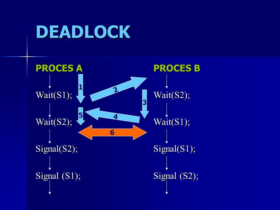 DEADLOCK PROCES A Wait(S1); Wait(S2);Signal(S2); Signal (S1); PROCES B Wait(S2); Wait(S1);Signal(S1); Signal (S2); 1 2 3 4 5 6