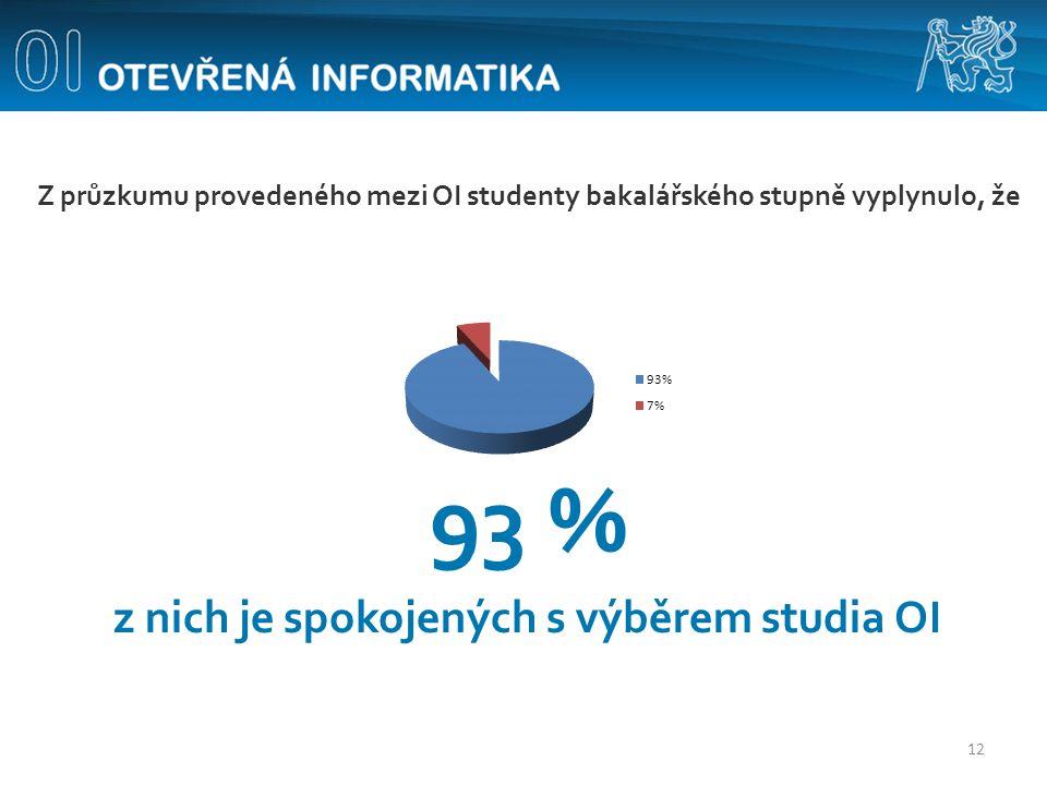 Z průzkumu provedeného mezi OI studenty bakalářského stupně vyplynulo, že 93 % z nich je spokojených s výběrem studia OI 12