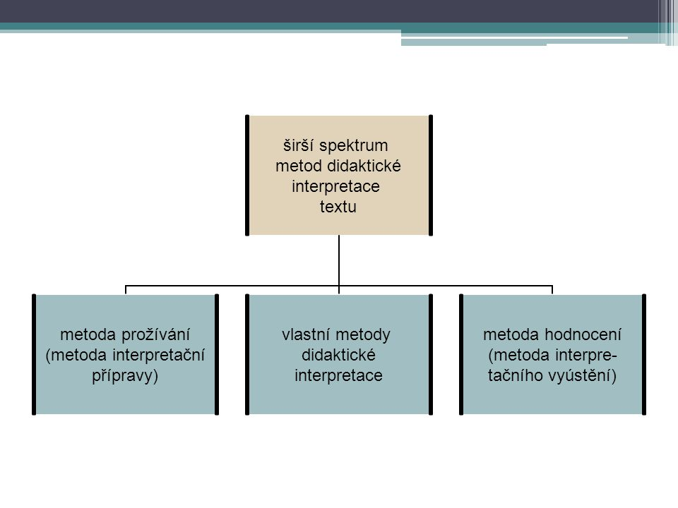 širší spektrum metod didaktické interpretace textu metoda prožívání (metoda interpretační přípravy) vlastní metody didaktické interpretace metoda hodnocení (metoda interpre- tačního vyústění)
