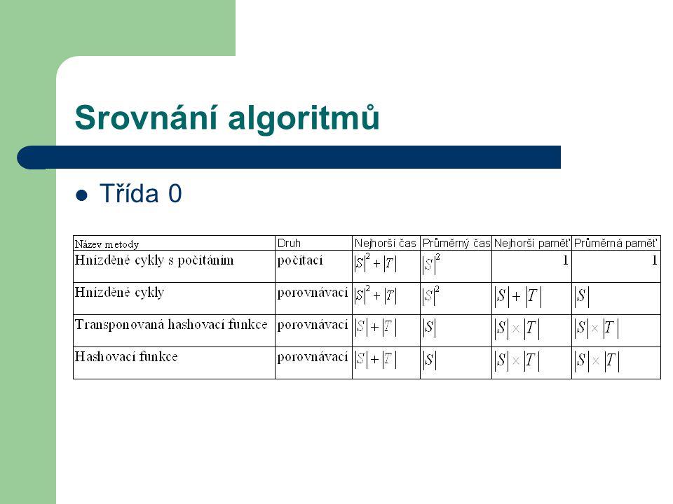 Srovnání algoritmů Třída 0