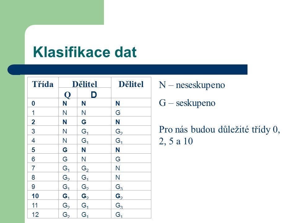 Klasifikace dat TřídaDělitel Q D 0NNN 1NNG 2NGN 3NG1G1 G2G2 4NG1G1 G1G1 5GNN 6GNG 7G1G1 G2G2 N 8G2G2 G1G1 N 9G1G1 G2G2 G3G3 10G1G1 G2G2 G2G2 11G2G2 G1