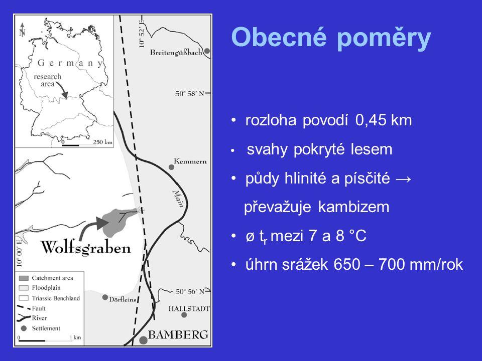 Obecné poměry rozloha povodí 0,45 km svahy pokryté lesem půdy hlinité a písčité → převažuje kambizem ø t r mezi 7 a 8 °C úhrn srážek 650 – 700 mm/rok