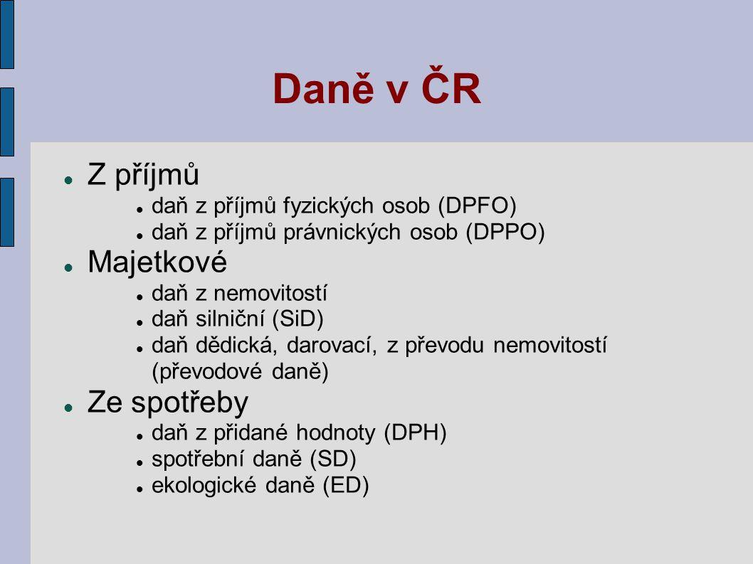 Daně v ČR Z příjmů daň z příjmů fyzických osob (DPFO) daň z příjmů právnických osob (DPPO) Majetkové daň z nemovitostí daň silniční (SiD) daň dědická,