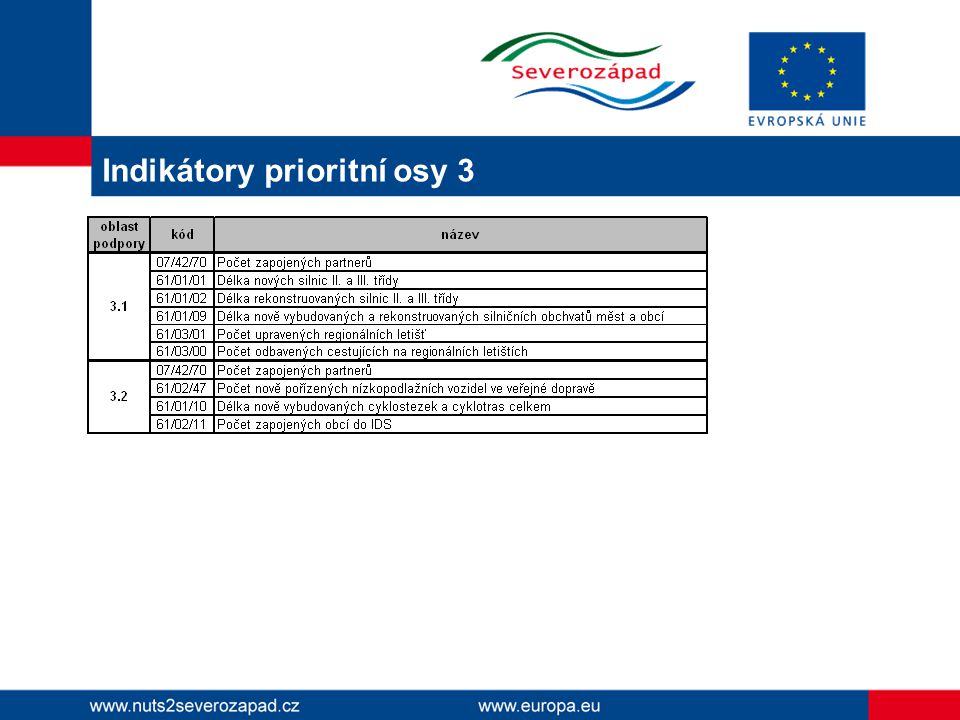 Indikátory prioritní osy 3