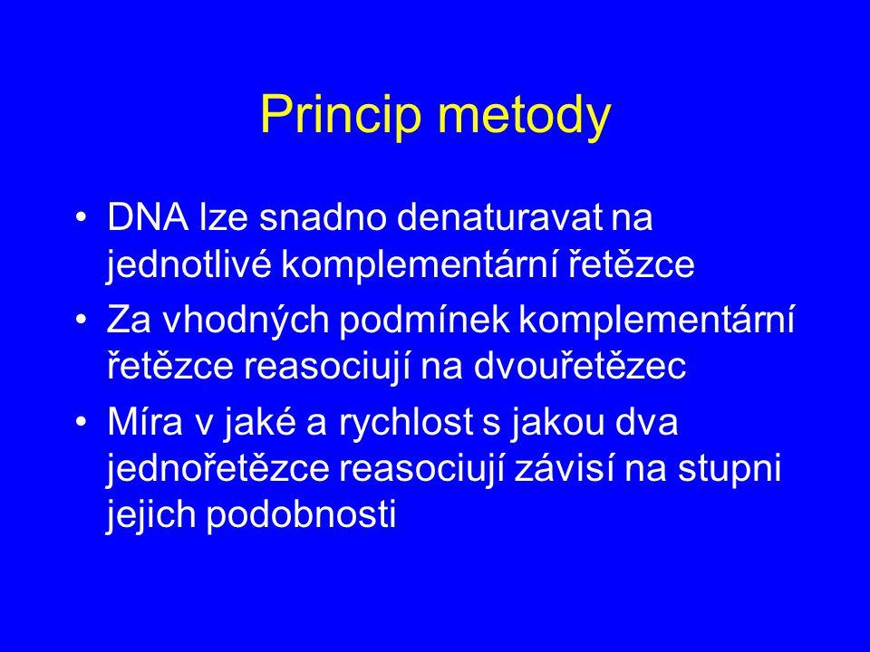 Princip metody DNA lze snadno denaturavat na jednotlivé komplementární řetězce Za vhodných podmínek komplementární řetězce reasociují na dvouřetězec M