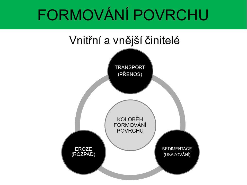 FORMOVÁNÍ POVRCHU Vnitřní a vnější činitelé KOLOBĚH FORMOVÁNÍ POVRCHU TRANSPORT (PŘENOS) SEDIMENTACE (USAZOVÁNÍ) EROZE (ROZPAD)