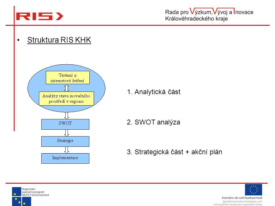 Struktura RIS KHK 1. Analytická část 2. SWOT analýza 3. Strategická část + akční plán