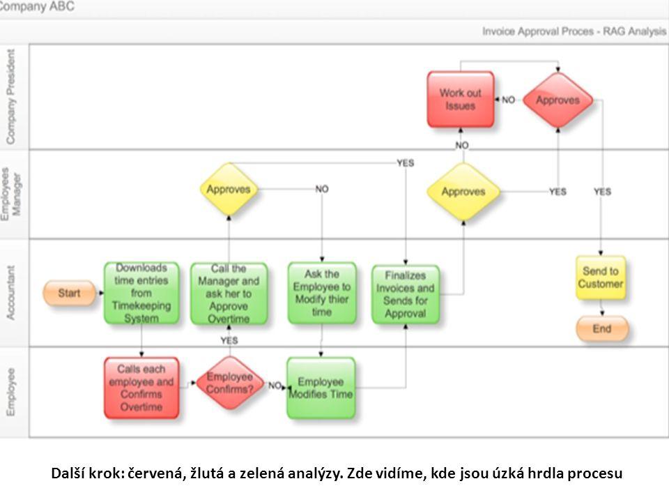 Další krok: červená, žlutá a zelená analýzy. Zde vidíme, kde jsou úzká hrdla procesu
