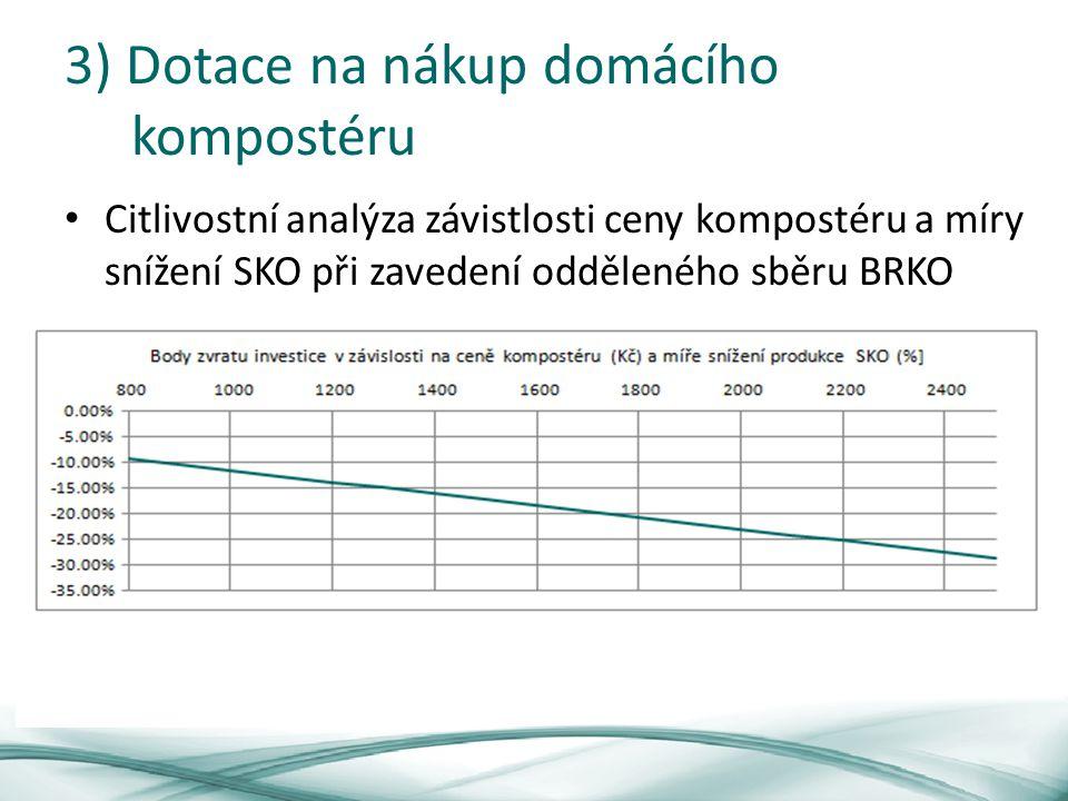 3) Dotace na nákup domácího kompostéru Citlivostní analýza závistlosti ceny kompostéru a míry snížení SKO při zavedení odděleného sběru BRKO
