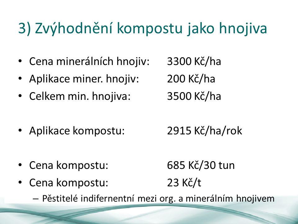 3) Zvýhodnění kompostu jako hnojiva Cena minerálních hnojiv:3300 Kč/ha Aplikace miner.