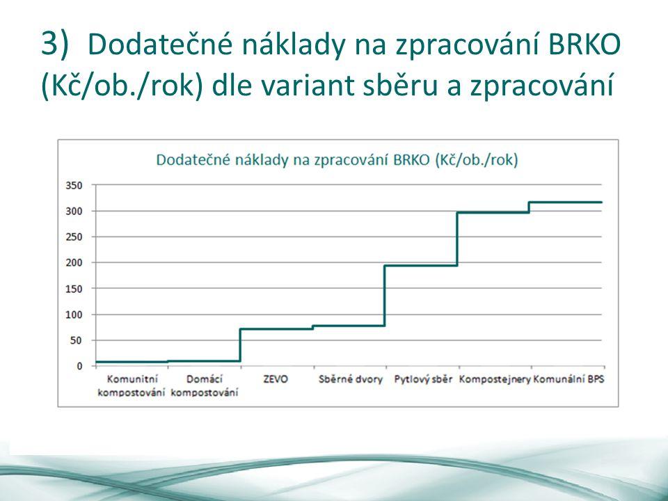 3) Dodatečné náklady na zpracování BRKO (Kč/ob./rok) dle variant sběru a zpracování