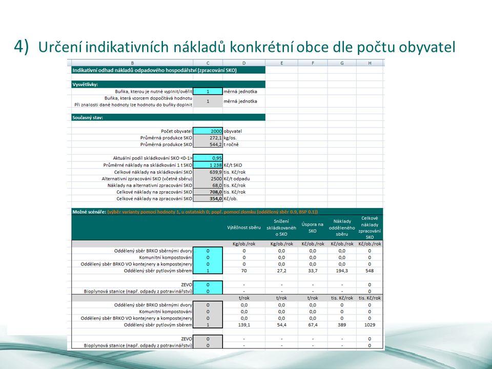 4) Určení indikativních nákladů konkrétní obce dle počtu obyvatel