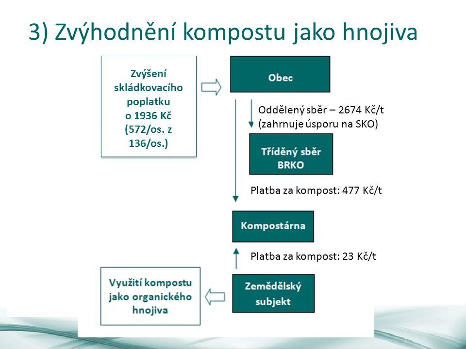 3) Zvýhodnění kompostu jako hnojiva Platba za kompost: 23 Kč/t Platba za kompost: 477 Kč/t Oddělený sběr – 2674 Kč/t (zahrnuje úsporu na SKO) Zvýšení skládkovacího poplatku o 1936 Kč (572/os.