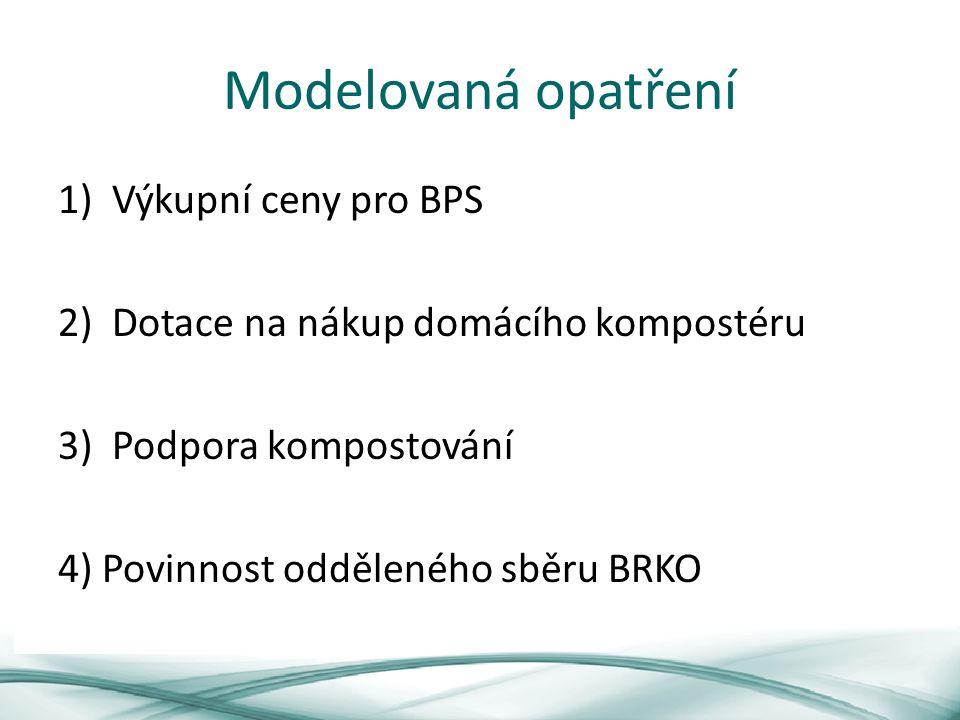 Modelovaná opatření 1)Výkupní ceny pro BPS 2)Dotace na nákup domácího kompostéru 3)Podpora kompostování 4) Povinnost odděleného sběru BRKO