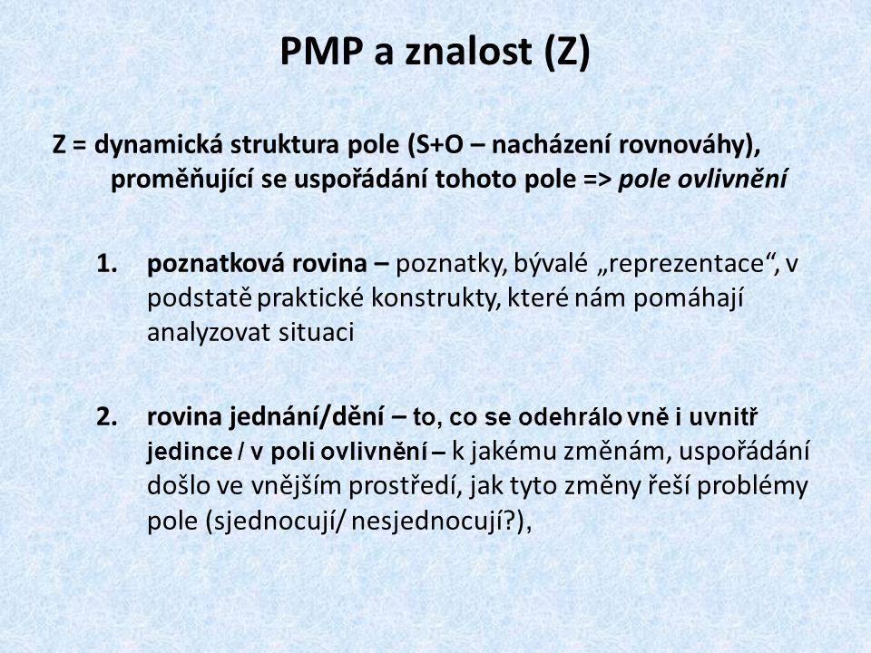 PMP a znalost (Z) Z = dynamická struktura pole (S+O – nacházení rovnováhy), proměňující se uspořádání tohoto pole => pole ovlivnění 1.poznatková rovin